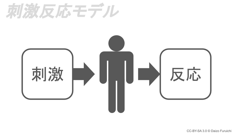 刺激反応モデル