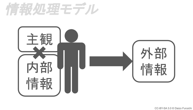 情報処理モデル