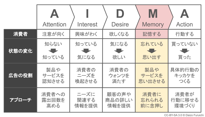 Memory(記憶):消費者が製品やサービスのことを思い出す