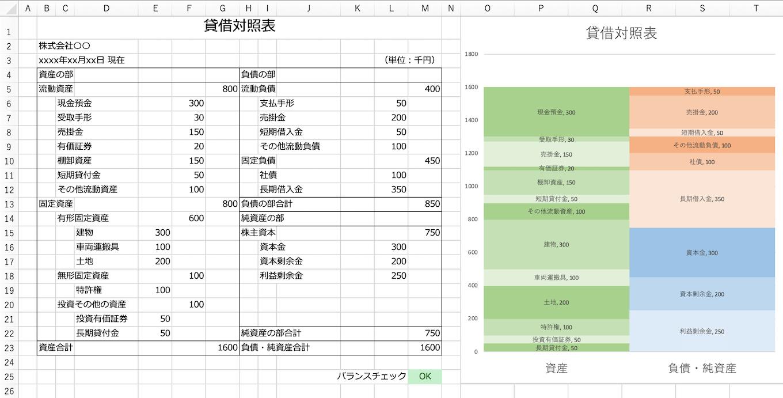 Excelで作った貸借対照表