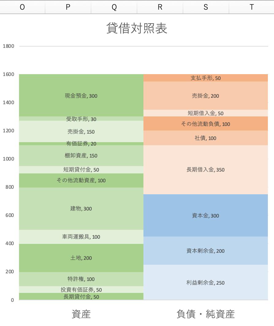 Excelで作った貸借対照表の縮尺図