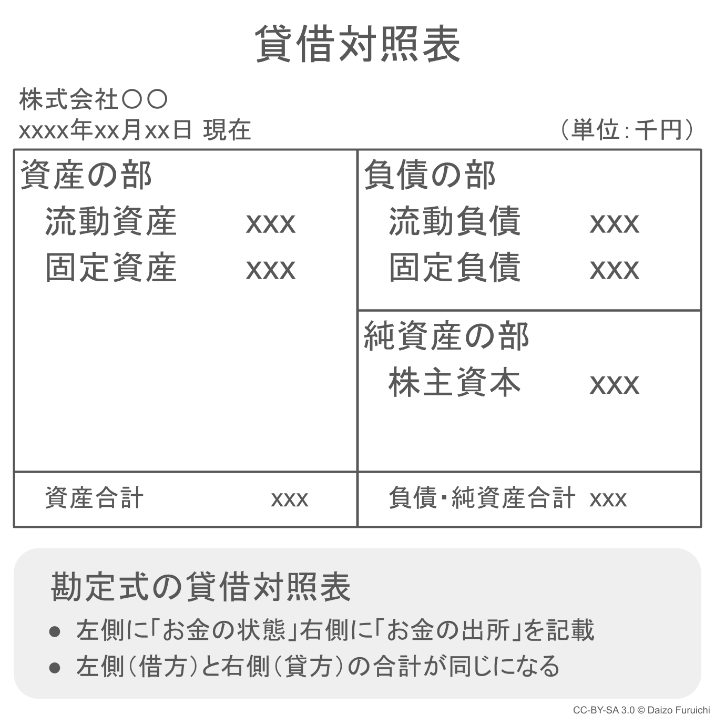 勘定式の貸借対照表