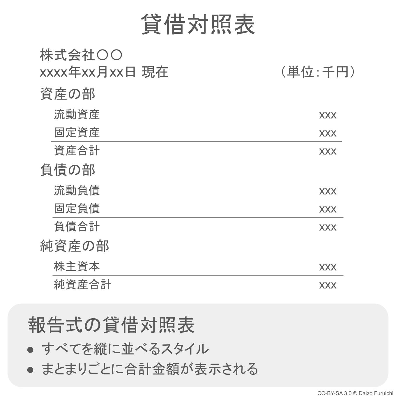 報告式の貸借対照表