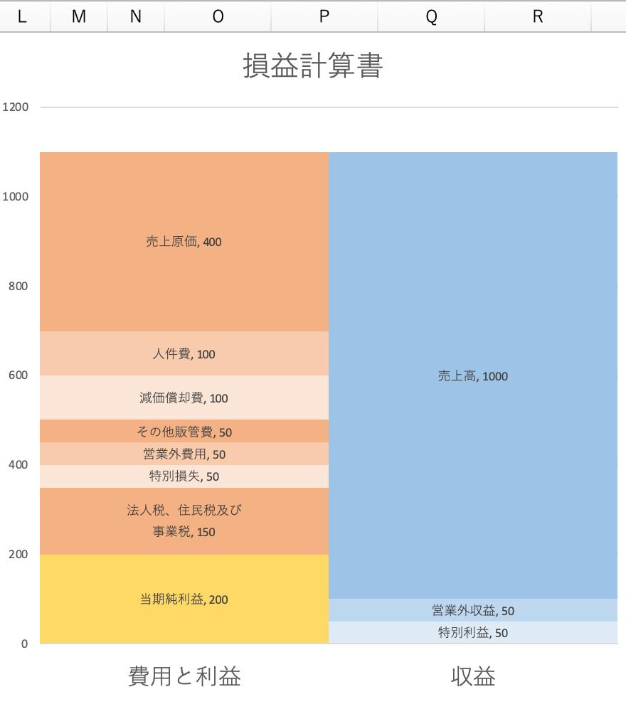 損益計算書の積み上げグラフ