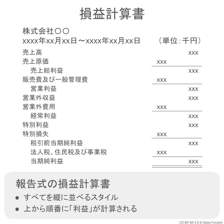 報告式の損益計算書