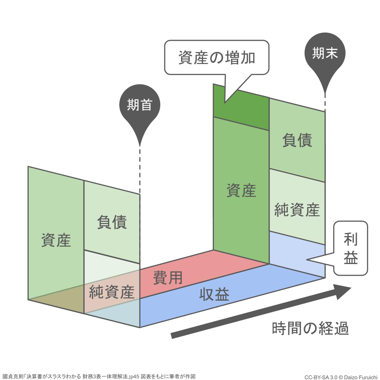 貸借対照表と損益計算書の関係性とビジネスの流れ