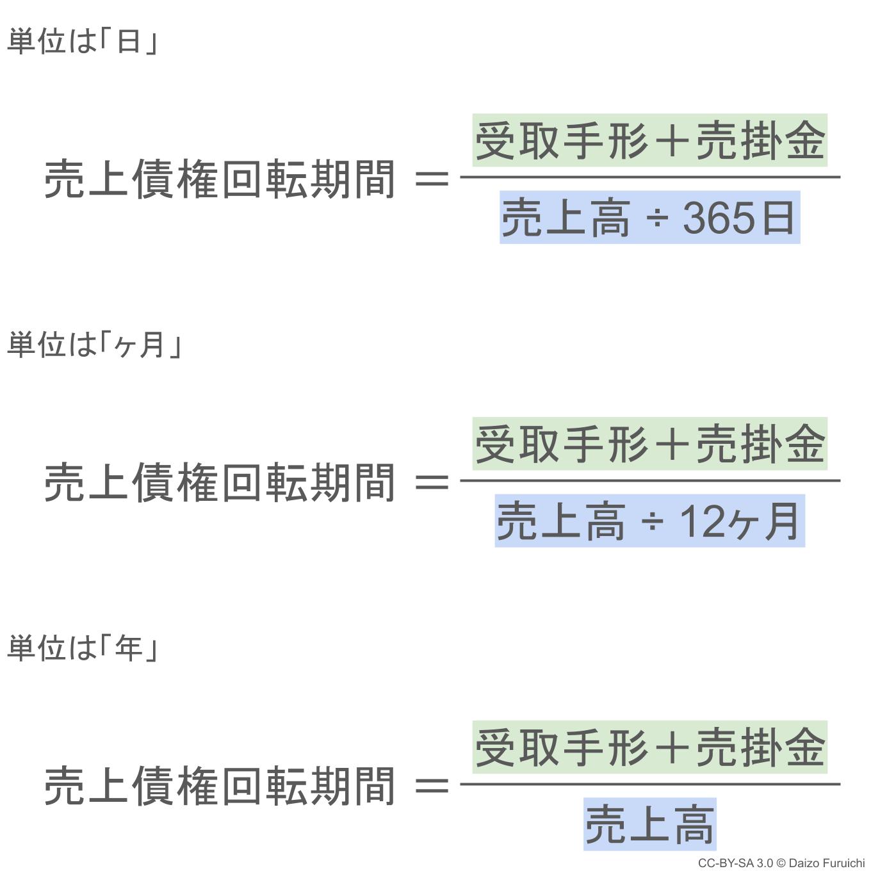 売上債権回転期間の日と月と年での計算
