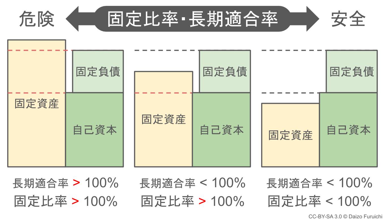 固定比率と固定長期適合率の目安