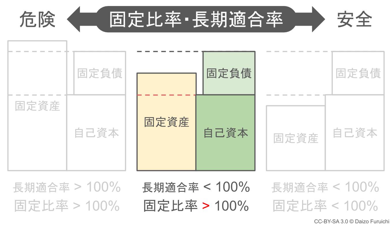 固定比率は100%を超えているが固定長期適合率は100%を下回っている場合