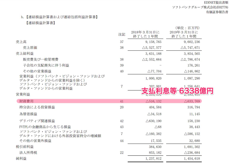 ソフトバンクグループの支払利息