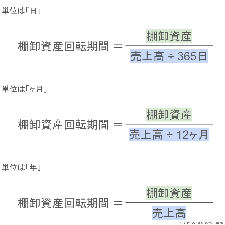 棚卸資産回転期間の計算式