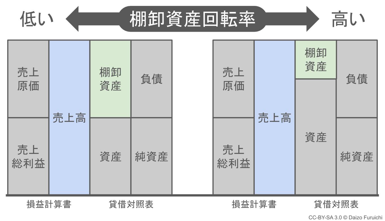 棚卸資産の差による棚卸資産回転率の差