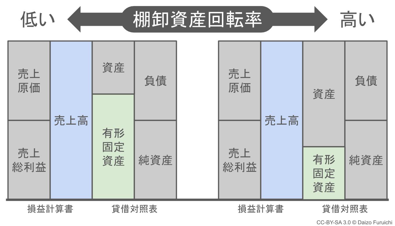有形固定資産の違いによる有形固定資産回転率の差