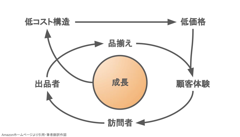 Amazon善の循環