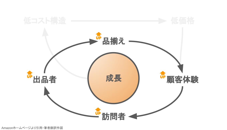 成長の循環