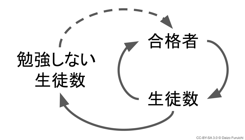 予備校のループ図
