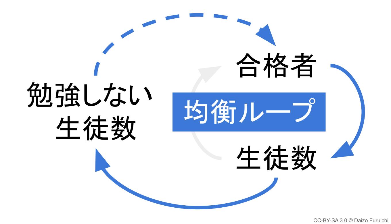 均衡ループ