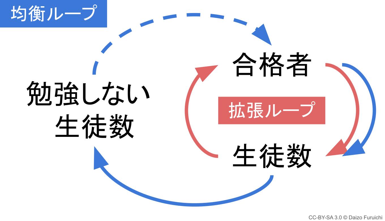 拡張ループと均衡ループ