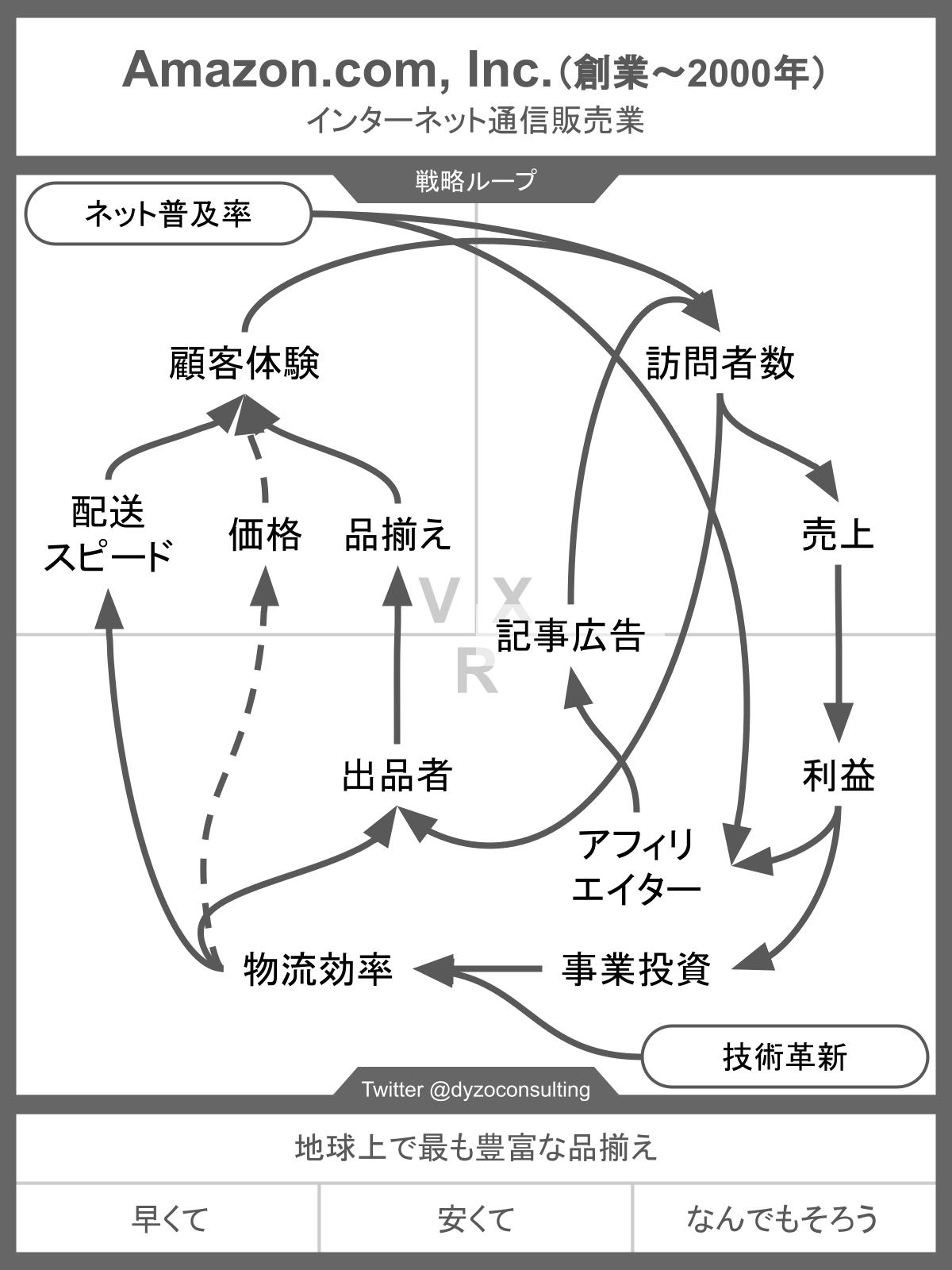 創業から2000年までのAmazonの戦略ループ