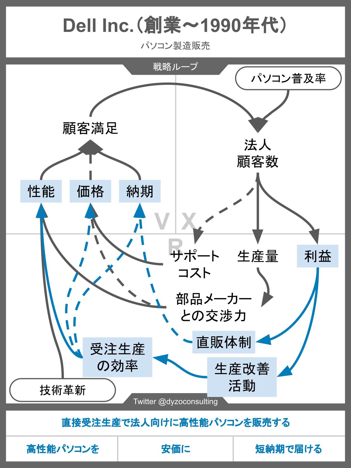 DELL直販モデルの戦略ループ