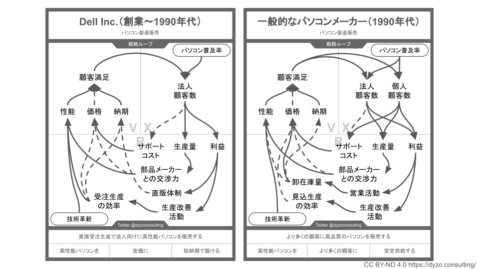 DELLと一般的なパソコンメーカーの戦略ループ