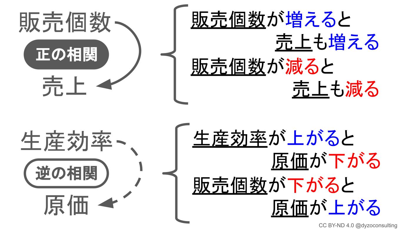 戦略ループの2種類の矢印の意味